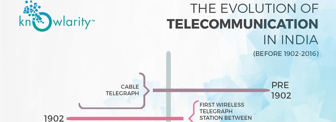 evolution of telecommunication