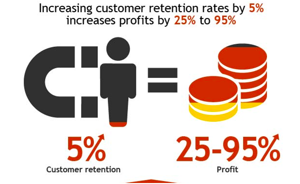 5 Tips to Boost Profits by Focusing on Customer Retention Strategies