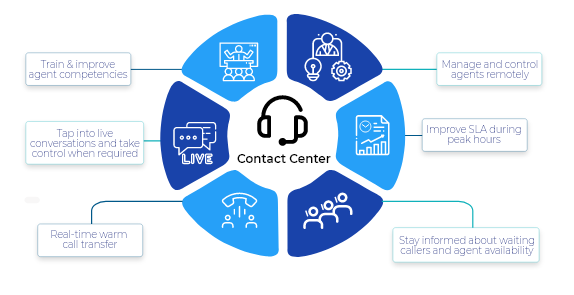 Cloud Contact Center
