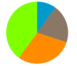 Knowlarity Tutorials: Creating Pie-Chart with D3 js- A Step